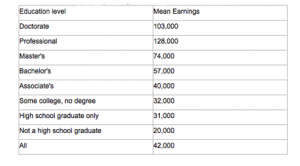 Mean Earnings by Highest Degree Earned, $: 2009 (SAUS, table 232)