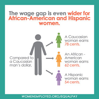 wage gap A gender pay gap is the difference between women's and men's earnings, expressed as a percentage of men's earnings the national gender pay gap.